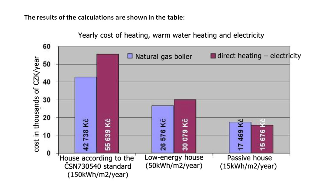 Electric Heating In An Energy Saving Detached House Part