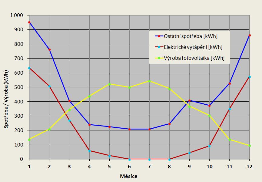 Vytápění elektřinou spotřeba