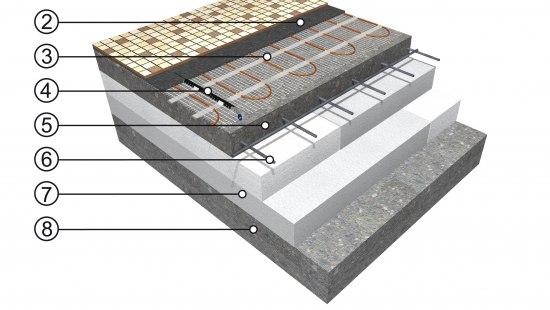 Measuring The Speed Of Floor Warming Fenix